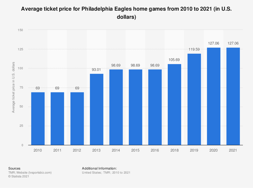 Statistic: Average ticket price for Philadelphia Eagles home games from 2006 to 2018 (in U.S. dollars)* | Statista