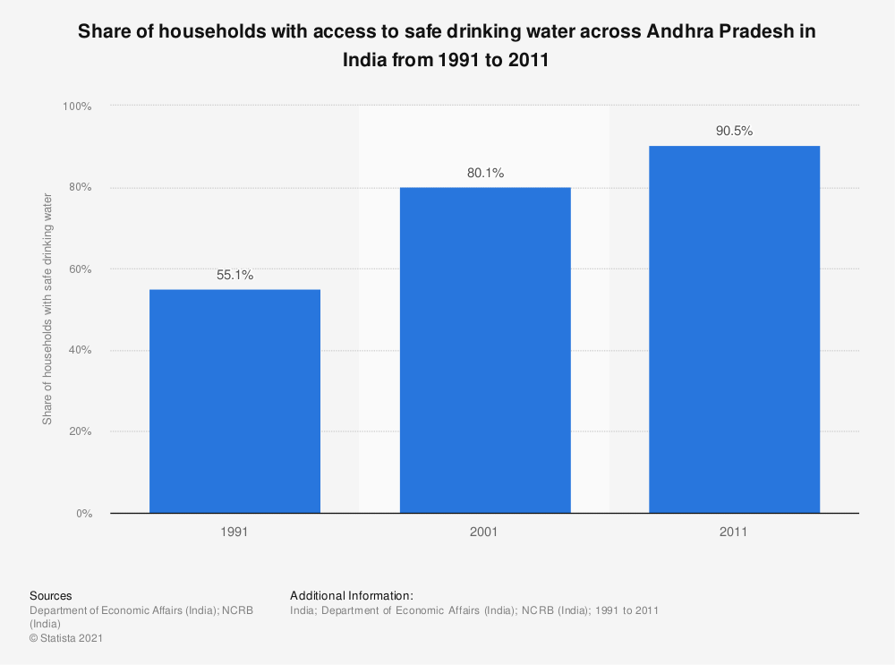 Statistic: Share of households with access to safe drinking water across Andhra Pradesh in India from 1991 to 2011 | Statista