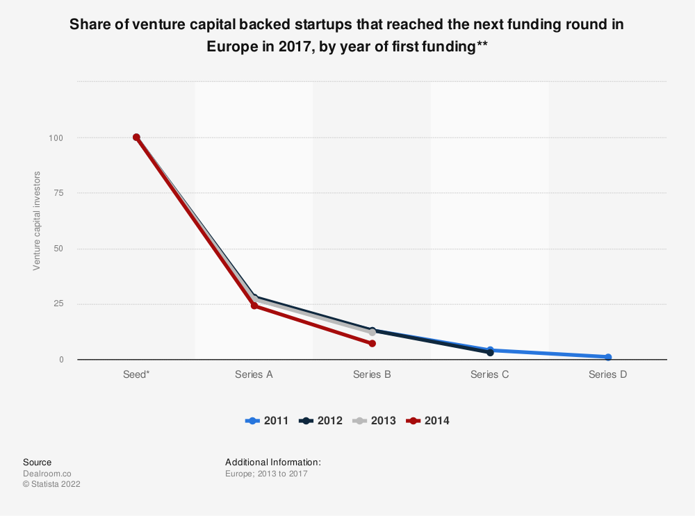 Statistic: Share of venture capital backed startups that reached the next funding round in Europe in 2017, by year of first funding** | Statista