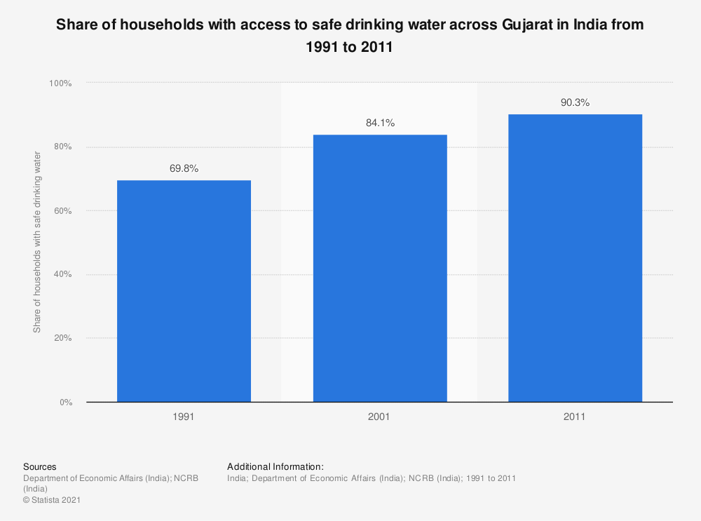 Statistic: Share of households with access to safe drinking water across Gujarat in India from 1991 to 2011 | Statista