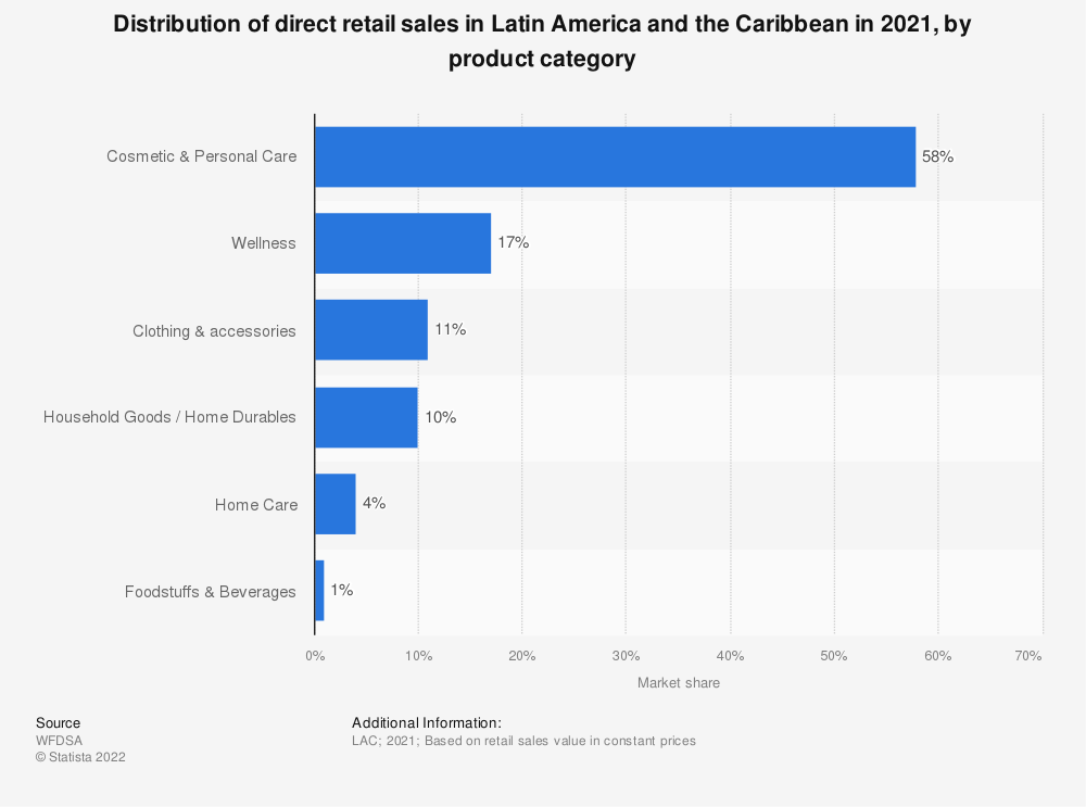 Statistic: Distribution of direct retail sales in Latin America and the Caribbean in 2017, by product category | Statista
