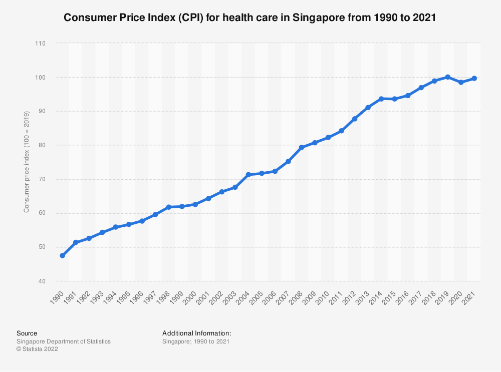 Statistic: Consumer Price Index (CPI) for health care in Singapore from 1990 to 2020 | Statista