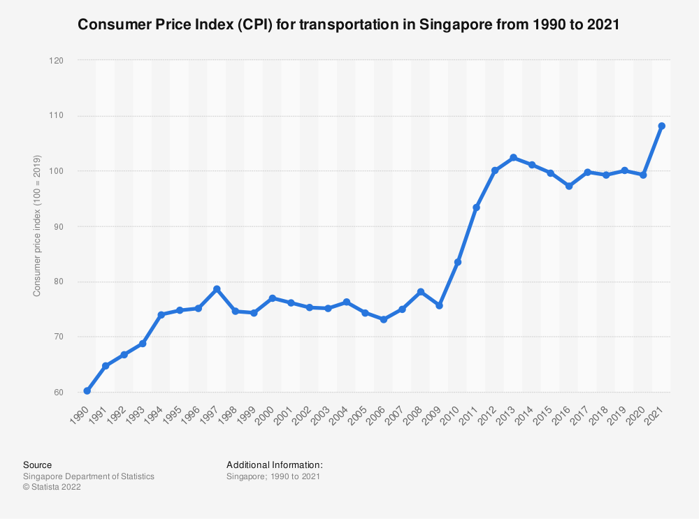 Statistic: Consumer Price Index (CPI) for transportation in Singapore from 1990 to 2019 | Statista
