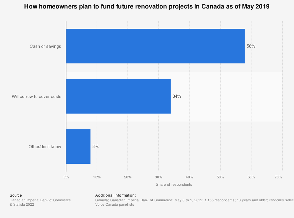 Statistic: How homeowners plan to fund future renovation projects in Canada as of May 2019 | Statista