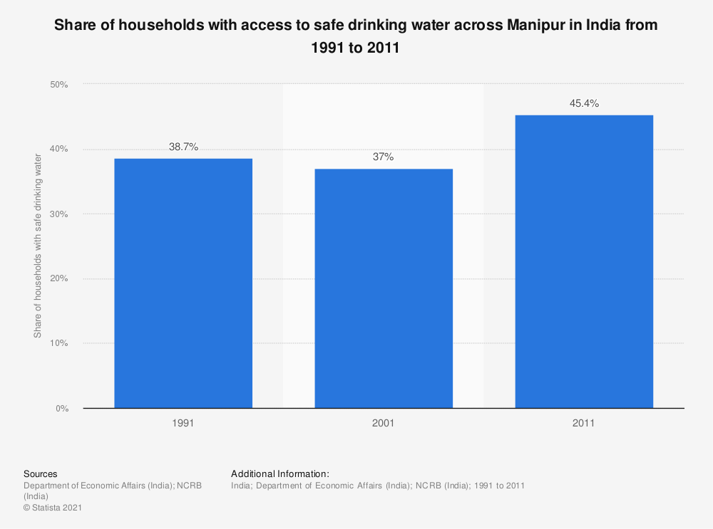 Statistic: Share of households with access to safe drinking water across Manipur in India from 1991 to 2011   Statista