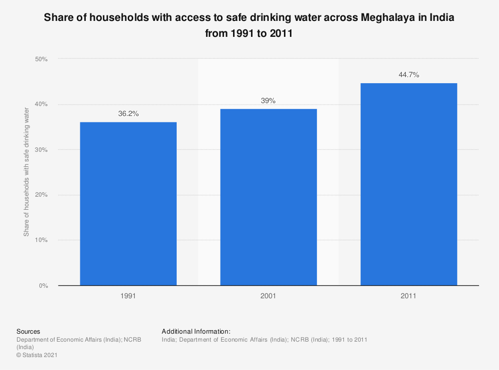 Statistic: Share of households with access to safe drinking water across Meghalaya in India from 1991 to 2011 | Statista
