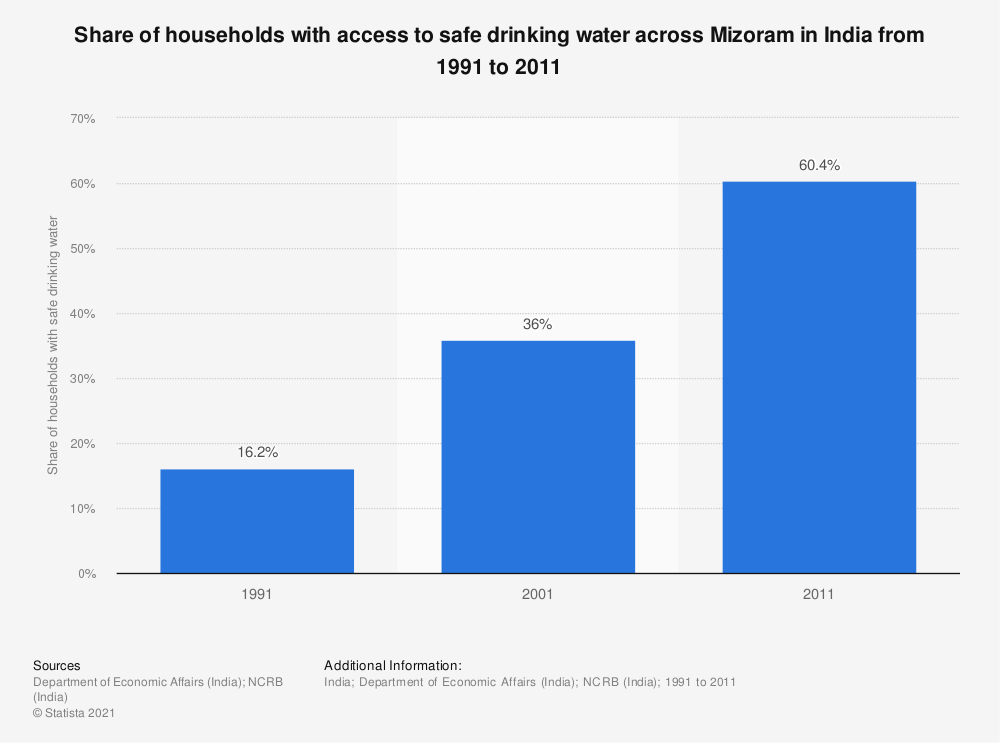 Statistic: Share of households with access to safe drinking water across Mizoram in India from 1991 to 2011   Statista