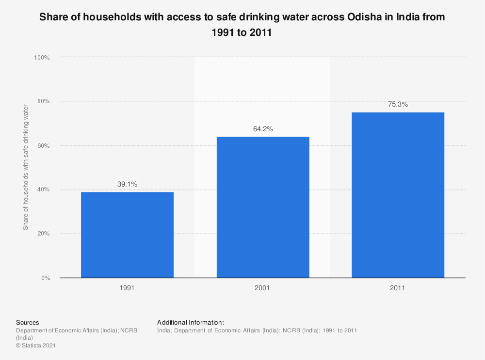 Statistic: Share of households with access to safe drinking water across Odisha in India from 1991 to 2011 | Statista