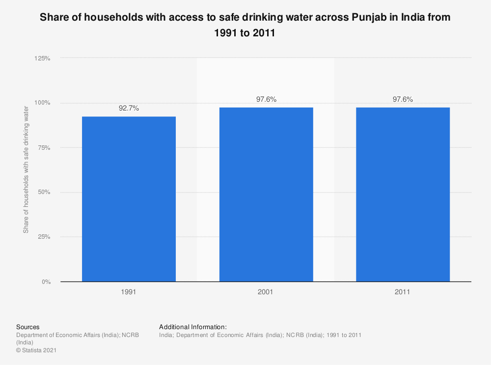 Statistic: Share of households with access to safe drinking water across Punjab in India from 1991 to 2011 | Statista