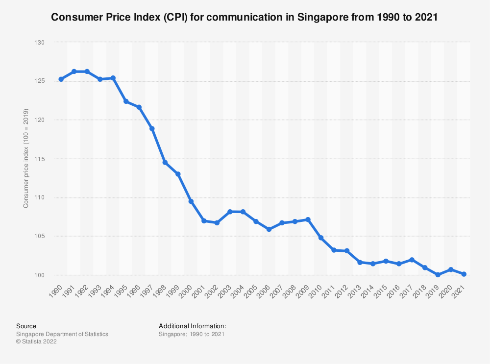 Statistic: Consumer Price Index (CPI) for communication in Singapore from 1990 to 2019 | Statista