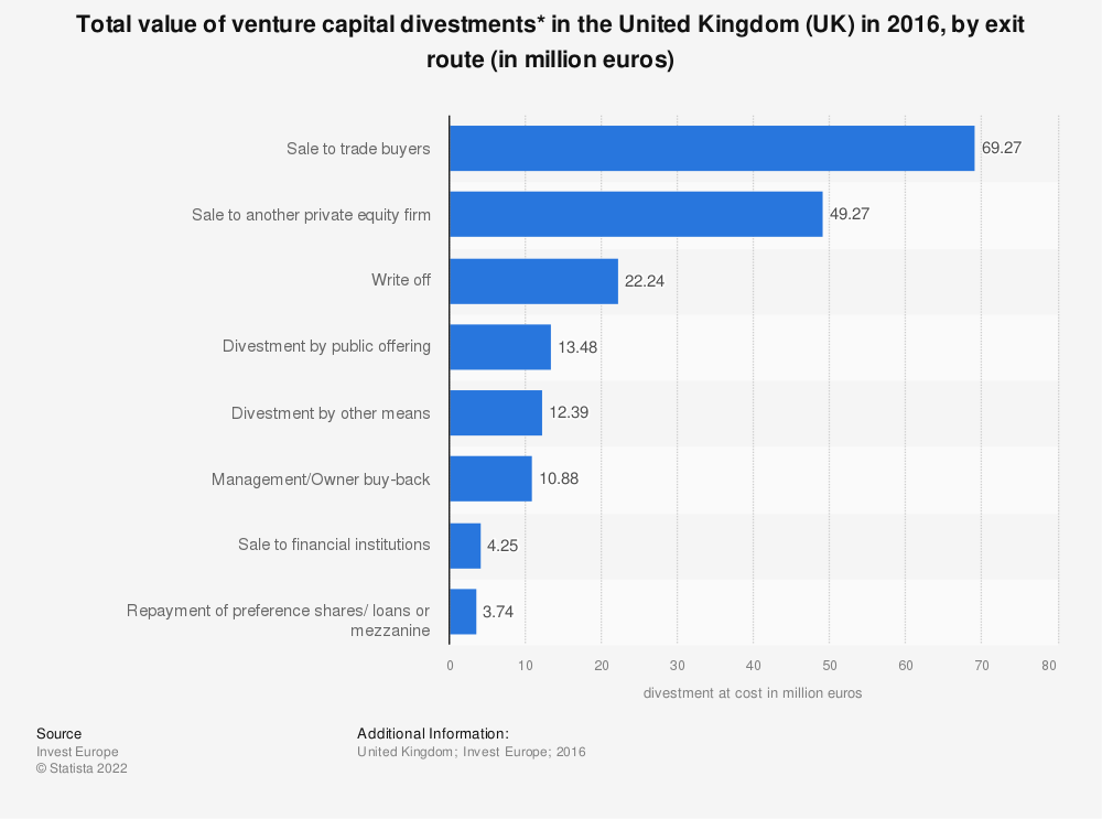 Statistic: Total value of venture capital divestments* in the United Kingdom (UK) in 2016, by exit route (in million euros)  | Statista