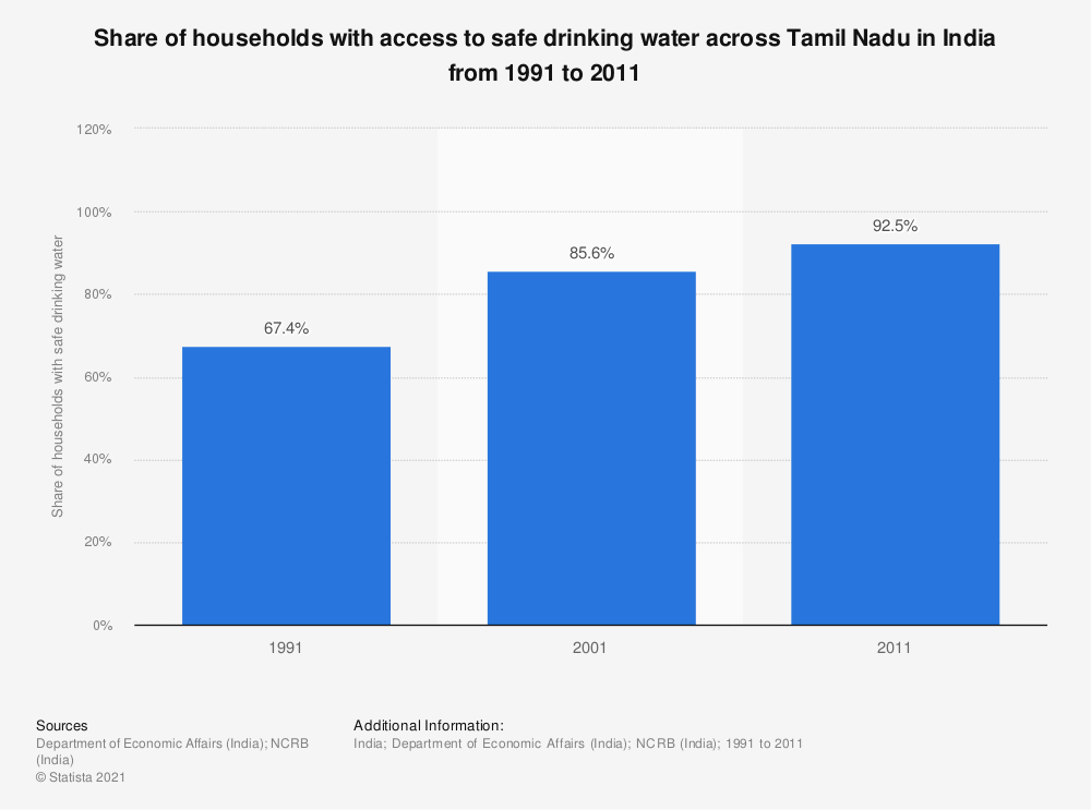 Statistic: Share of households with access to safe drinking water across Tamil Nadu in India from 1991 to 2011   Statista