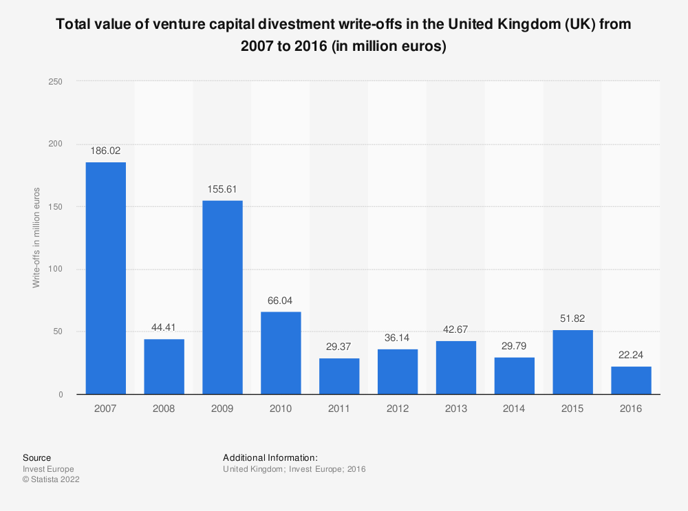 Statistic: Total value of venture capital divestment write-offs in the United Kingdom (UK) from 2007 to 2016 (in million euros)  | Statista