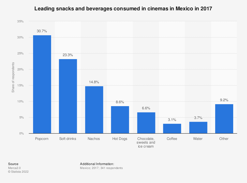 Statistic: Leading snacks and beverages consumed in cinemas in Mexico in 2017 | Statista