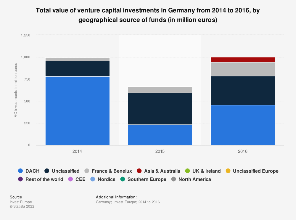 Statistic: Total value of venture capital investments in Germany from 2014 to 2016, by geographical source of funds (in million euros)  | Statista