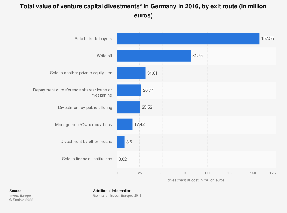 Statistic: Total value of venture capital divestments* in Germany in 2016, by exit route (in million euros)  | Statista