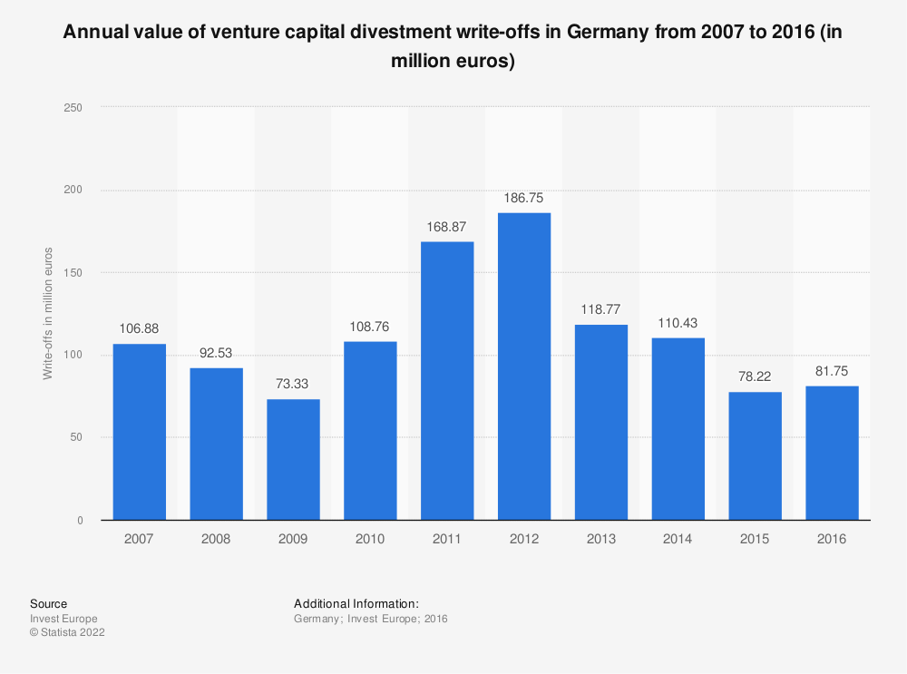 Statistic: Annual value of venture capital divestment write-offs in Germany from 2007 to 2016 (in million euros)  | Statista