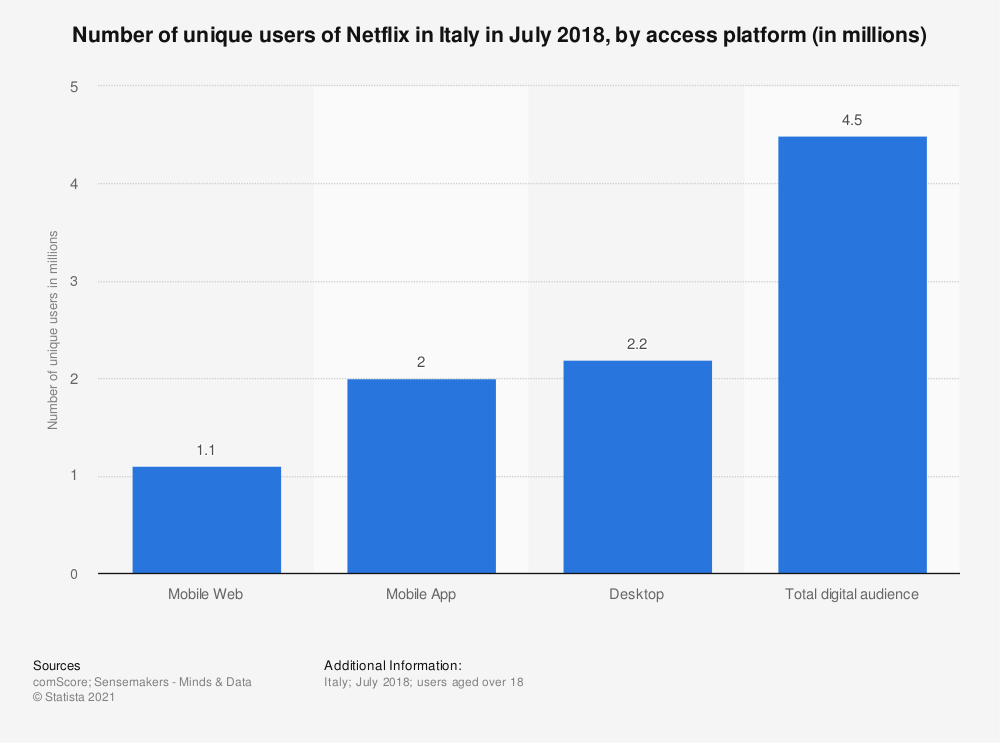 Statistic: Number of unique users of Netflix in Italy in July 2018, by access platform (in millions) | Statista