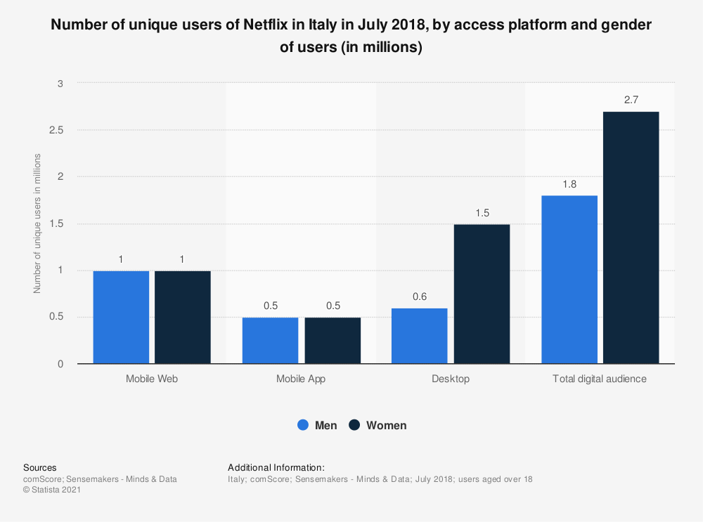 Statistic: Number of unique users of Netflix in Italy in July 2018, by access platform and gender of users (in millions) | Statista