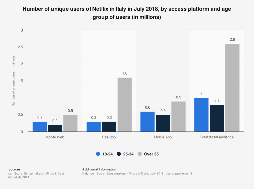 Statistic: Number of unique users of Netflix in Italy in July 2018, by access platform and age group of users (in millions) | Statista