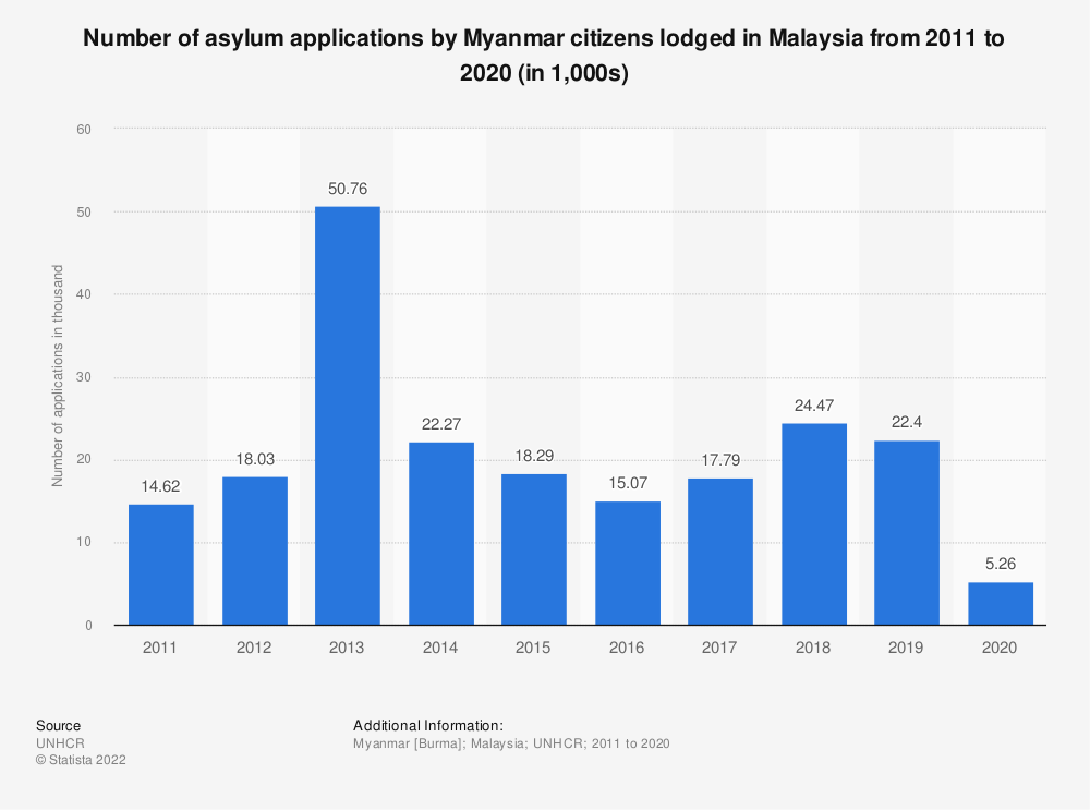 Statistic: Number of asylum applications by Myanmar citizens lodged in Malaysia from 2011 to 2019 (in 1,000s) | Statista