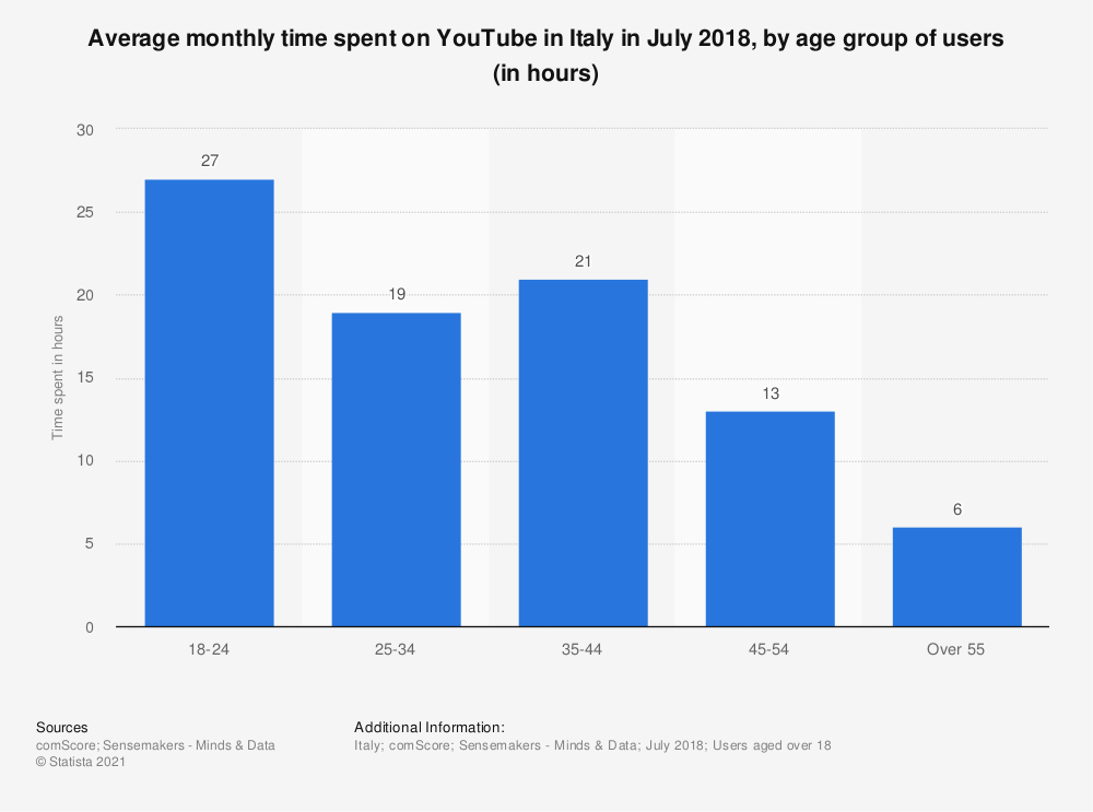 Statistic: Average monthly time spent on YouTube in Italy in July 2018, by age group of users (in hours) | Statista