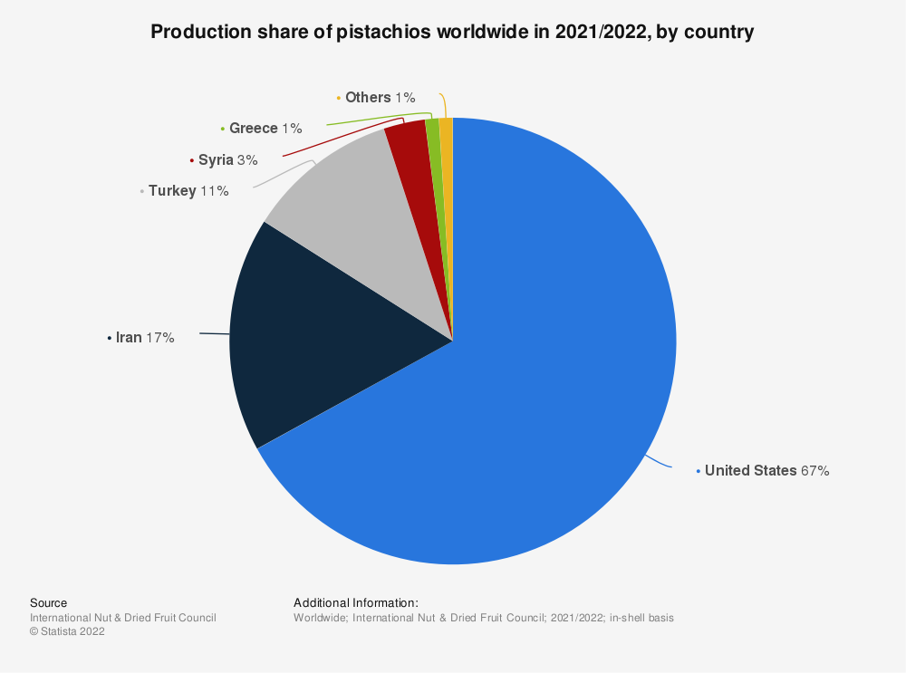 Statistic: Production share of pistachios worldwide in 2018/2019, by country | Statista