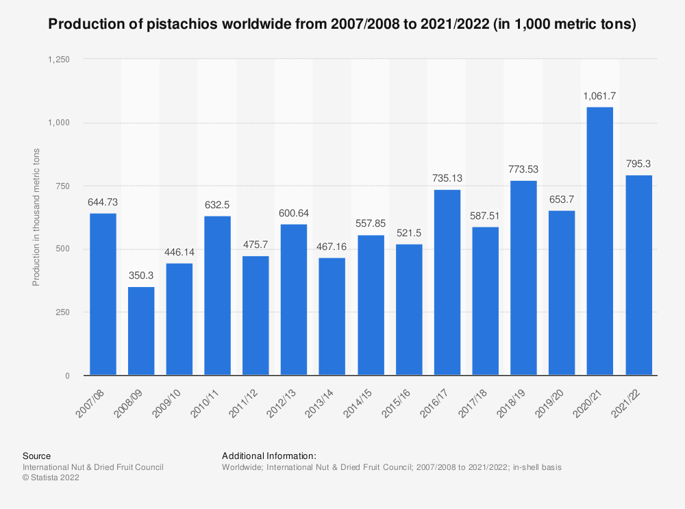 Statistic: Production of pistachios worldwide from 2007/2008 to 2018/2019 (in 1,000 metric tons) | Statista