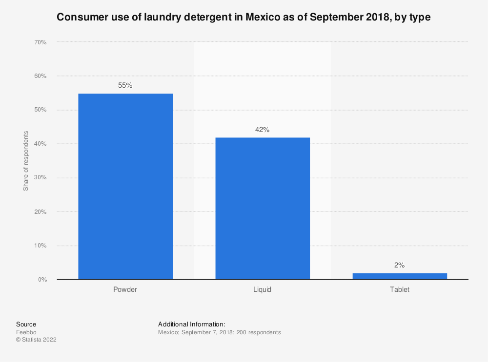 Statistic: Consumer use of laundry detergent in Mexico as of September 2018, by type | Statista
