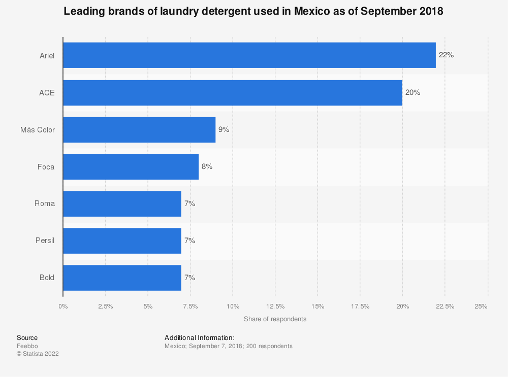 Statistic: Leading brands of laundry detergent used in Mexico as of September 2018 | Statista