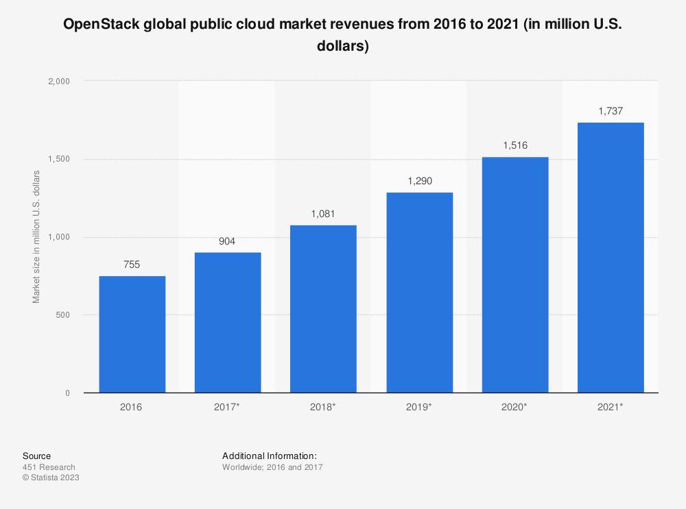 Statistic: OpenStack global public cloud market revenues from 2016 to 2021 (in million U.S. dollars) | Statista