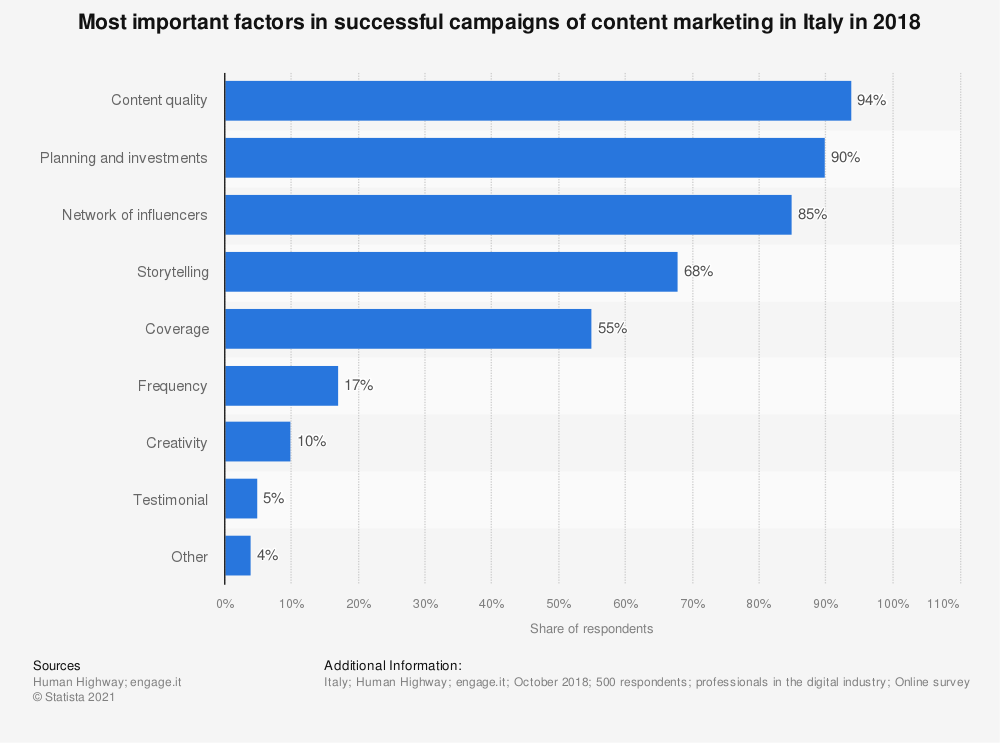 Statistic: Most important factors in successful campaigns of content marketing in Italy in 2018 | Statista