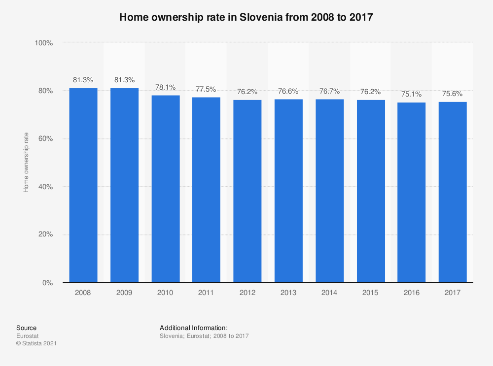 Statistic: Home ownership rate in Slovenia from 2008 to 2017 | Statista