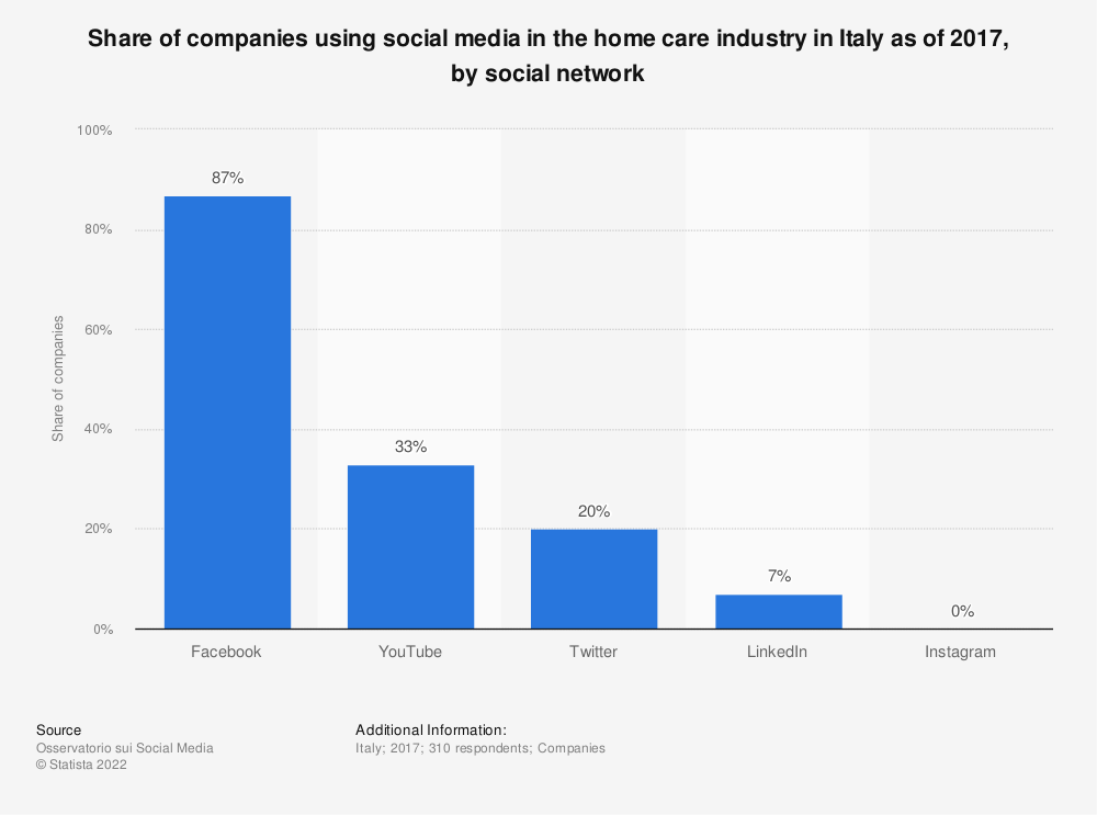 Statistic: Share of companies using social media in the home care industry in Italy as of 2017, by social network | Statista