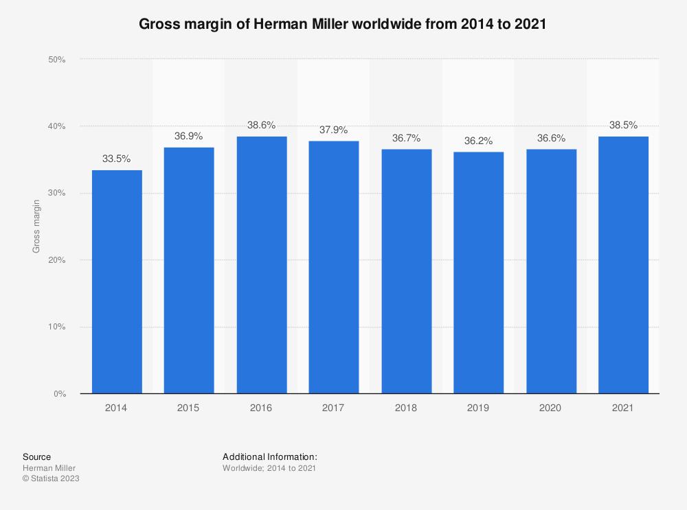 Statistic: Gross margin of Herman Miller worldwide from 2014 to 2020*   Statista