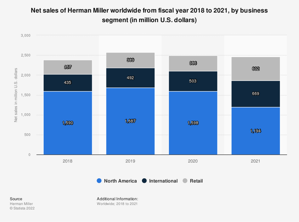 Statistic: Net sales of Herman Miller worldwide from fiscal year 2018 to 2020, by business segment (in million U.S. dollars) | Statista