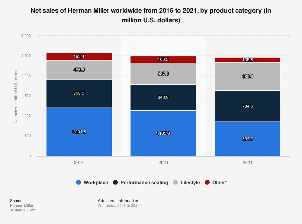 Statistic: Net sales of Herman Miller worldwide from 2016 to 2020, by product category (in million U.S. dollars) | Statista