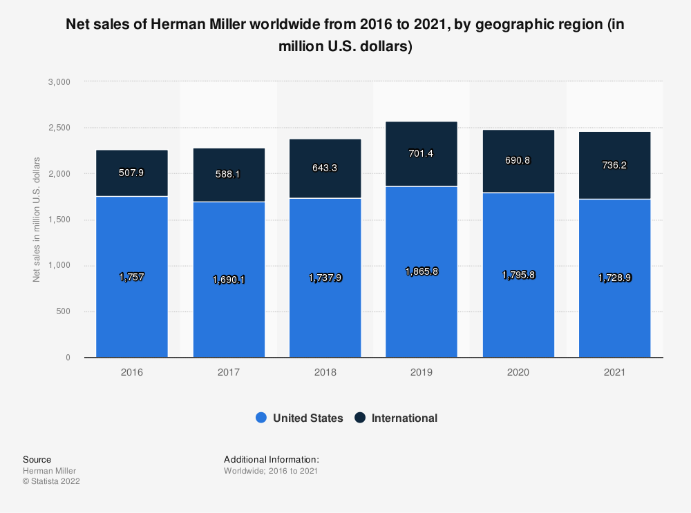 Statistic: Net sales of Herman Miller worldwide from 2016 to 2020, by geographic region (in million U.S. dollars) | Statista
