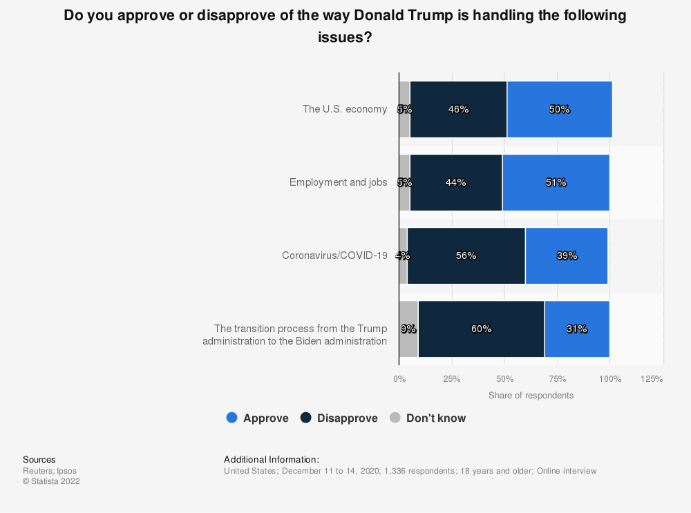 Statistic: Do you approve or disapprove of the way Donald Trump is handling the following issues? | Statista
