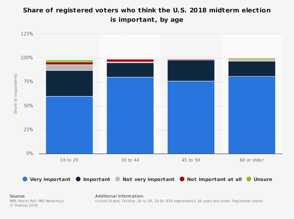 Statistic: Share of registered voters who think the U.S. 2018 midterm election is important, by age | Statista