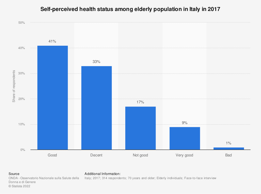 Statistic: Self-perceived health status among elderly population in Italy in 2017   Statista