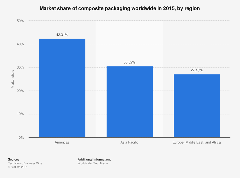 Statistic: Market share of composite packaging worldwide in 2015, by region | Statista