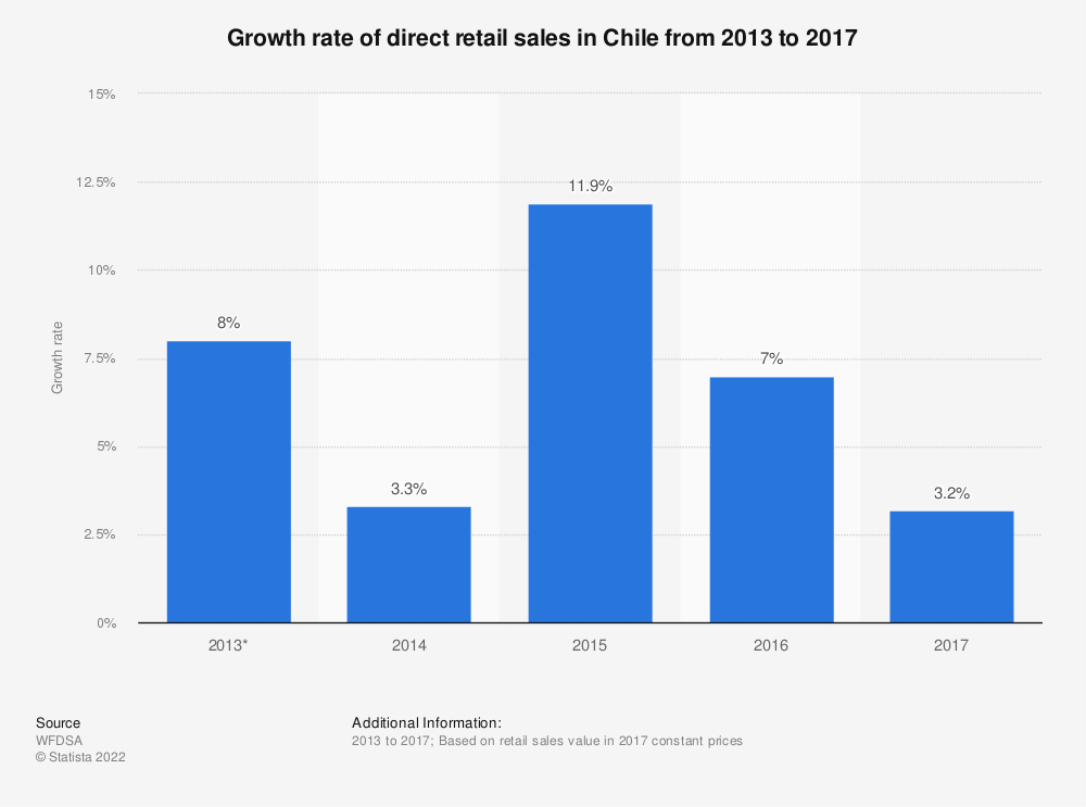 Statistic: Growth rate of direct retail sales inChile from 2013 to 2017 | Statista
