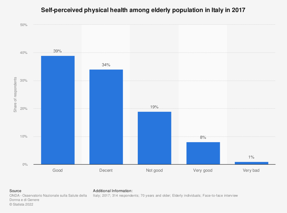 Statistic: Self-perceived physical health among elderly population in Italy in 2017 | Statista