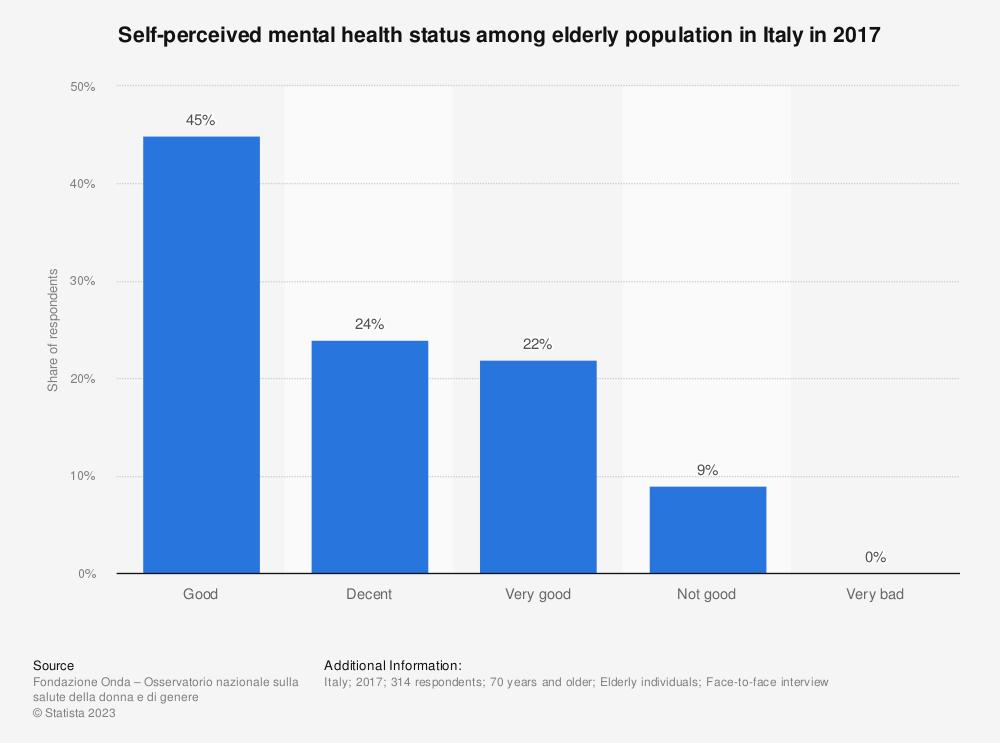 Statistic: Self-perceived mental health status among elderly population in Italy in 2017 | Statista