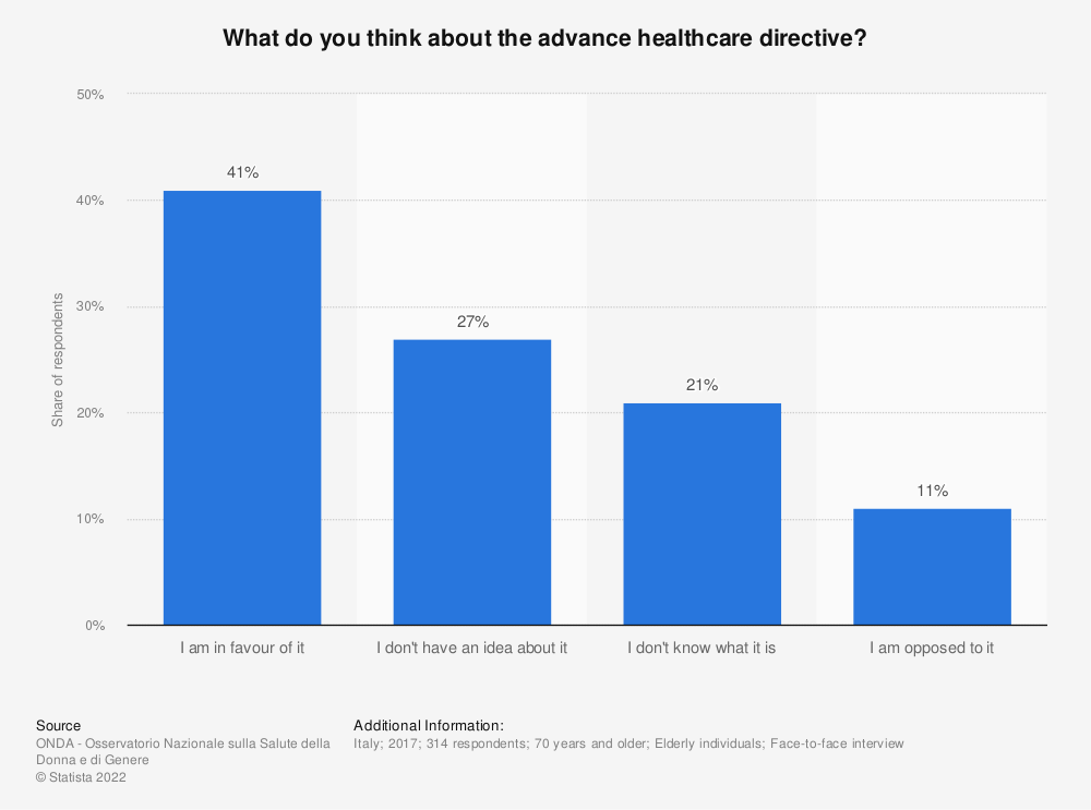Statistic: What do you think about the advance healthcare directive? | Statista