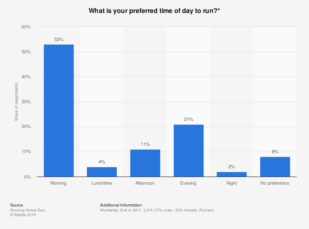 Statistic: What is your preferred time of day to run?* | Statista