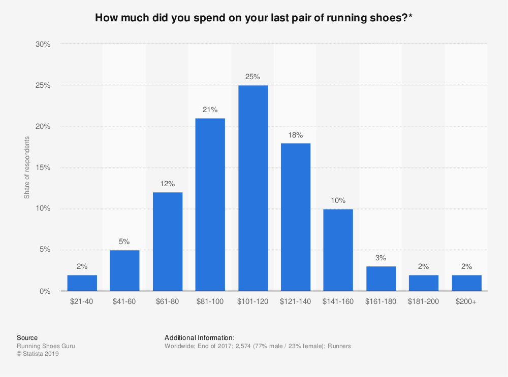 Statistic: How much did you spend on your last pair of running shoes?* | Statista