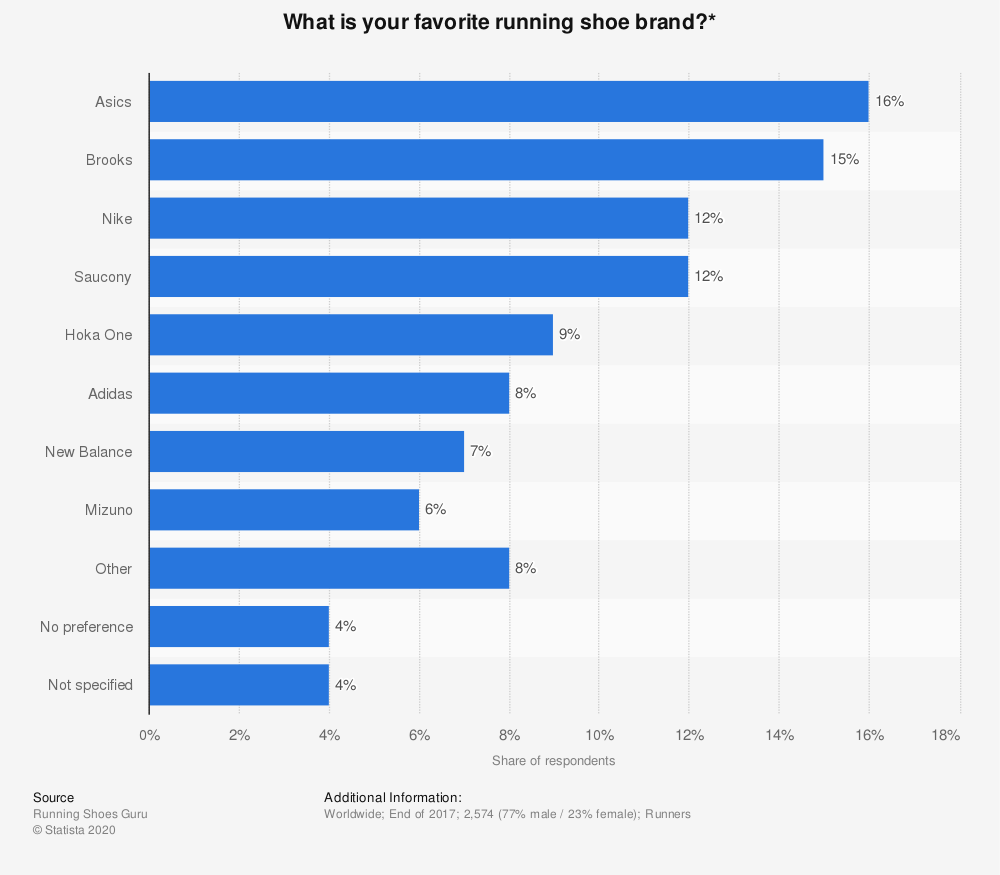 Statistic: What is your favorite running shoe brand?* | Statista