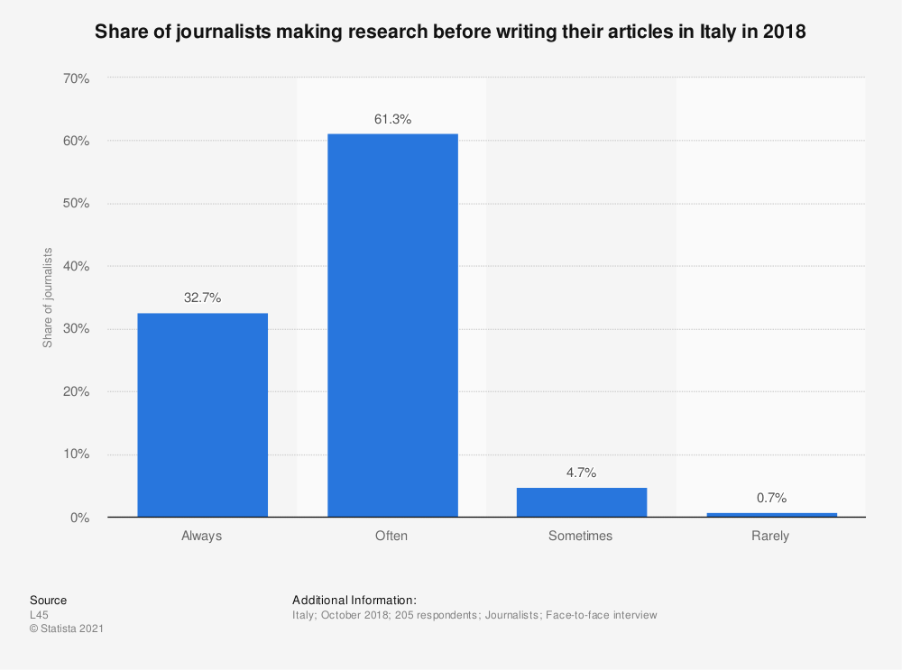 Statistic: Share of journalists making research before writing their articles in Italy in 2018 | Statista